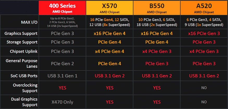 AMD-B550-and-A520-Chipset.jpg
