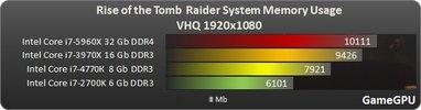 http--www.gamegpu.com-images-stories-Test_GPU-Action-Rise_of_the_Tomb_Raider-test-rise_ram2.jpg