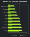 geforce-gtx-750-game-performance-640px.png